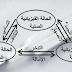 الدرس 05 الأولى - التحولات الفيزيائية للمادة