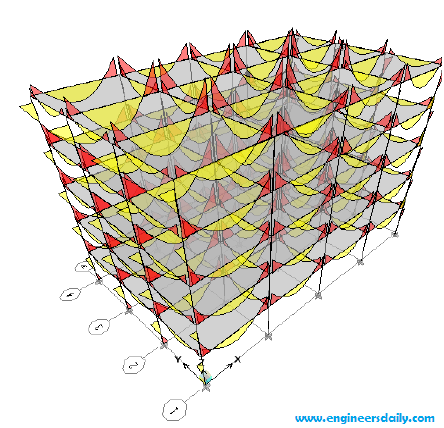Modeling and Analysis of a 5 Storey Reinforced Concrete Frame Structure using ETABS