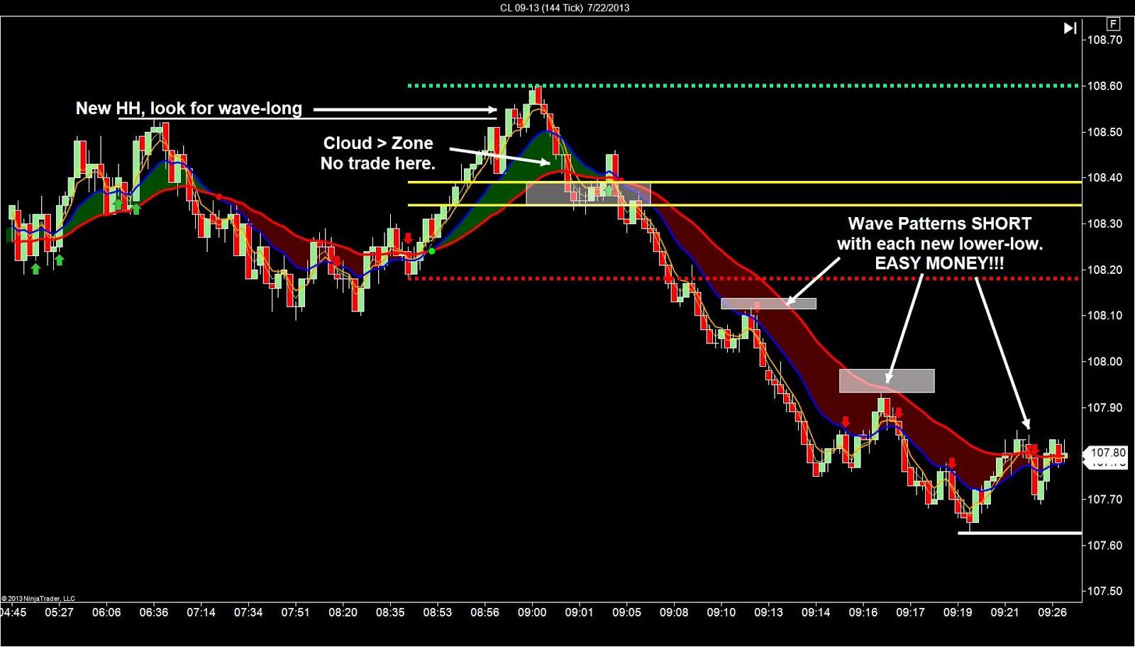 Trade crude oil options
