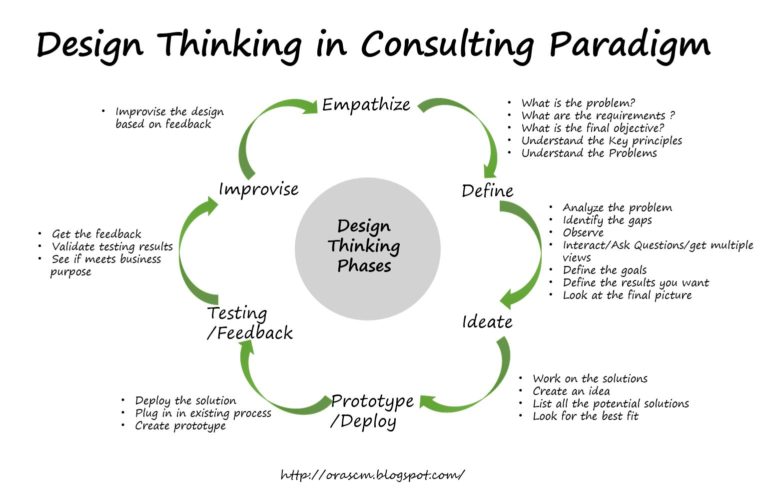 Consulting phases diagram auto electrical wiring diagram for Design thinking consulting