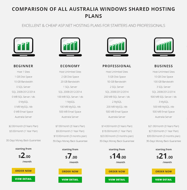 Find the Best & Cheap Umbraco 7.39 Hosting in Australia