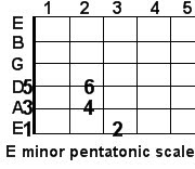 E minor pentatonic guitar scale
