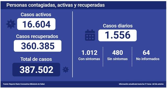 Covid-19 en Chile al 17