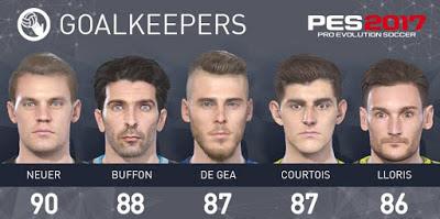 Daftar Pemain Terbaik PES 2017