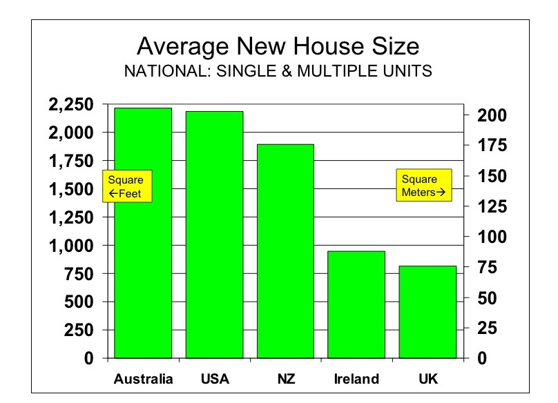Average House Size By Country