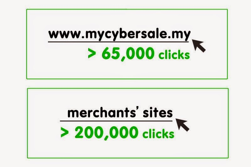 Clicks from LINE to #MYCyberSALE & participating websites
