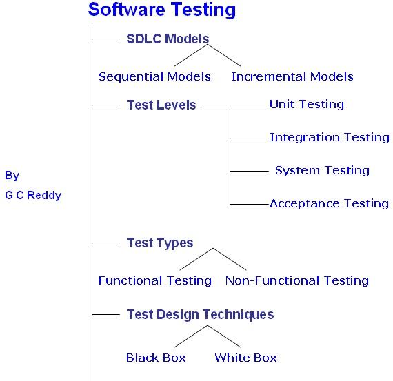 software testing software testing