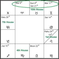 Lord Of 10th House In Different Houses
