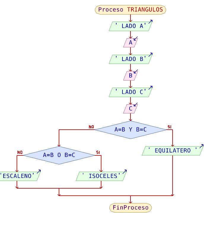 ALGORITMOS DE PEDRO KAYE: ALGORITMOS 3-10