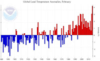 Global Land Temperature Anomolies, February (Credit: NOAA) Click to Enlarge.