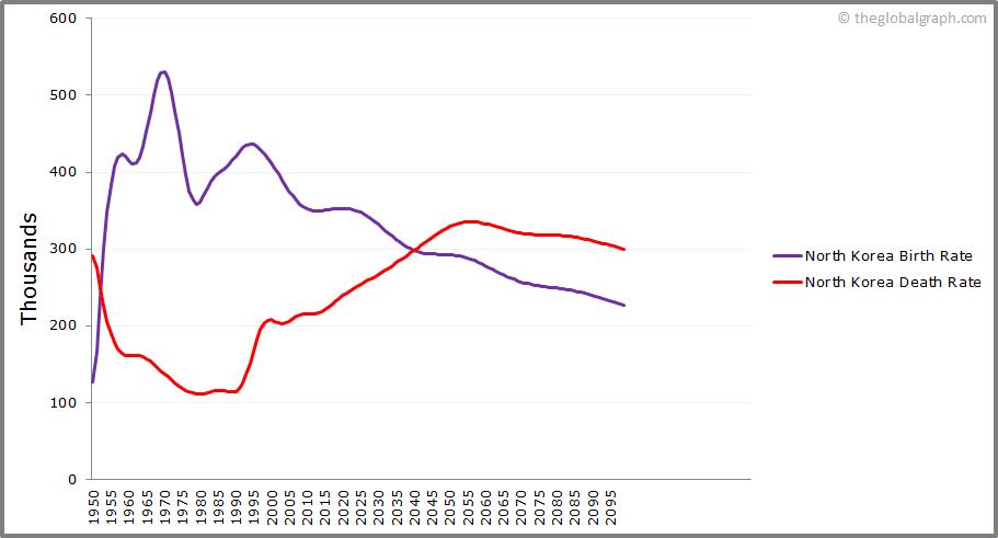 North Korea  Birth and Death Rate