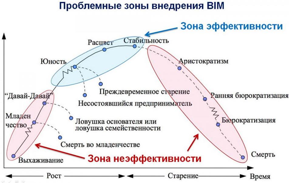Жизненный цикл BIM технологии