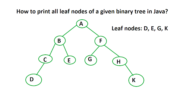 How to print all leaf nodes of binary tree in Java