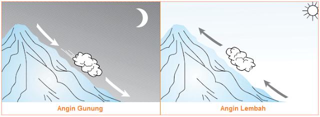 Gambar angin gunung dan angin lembah