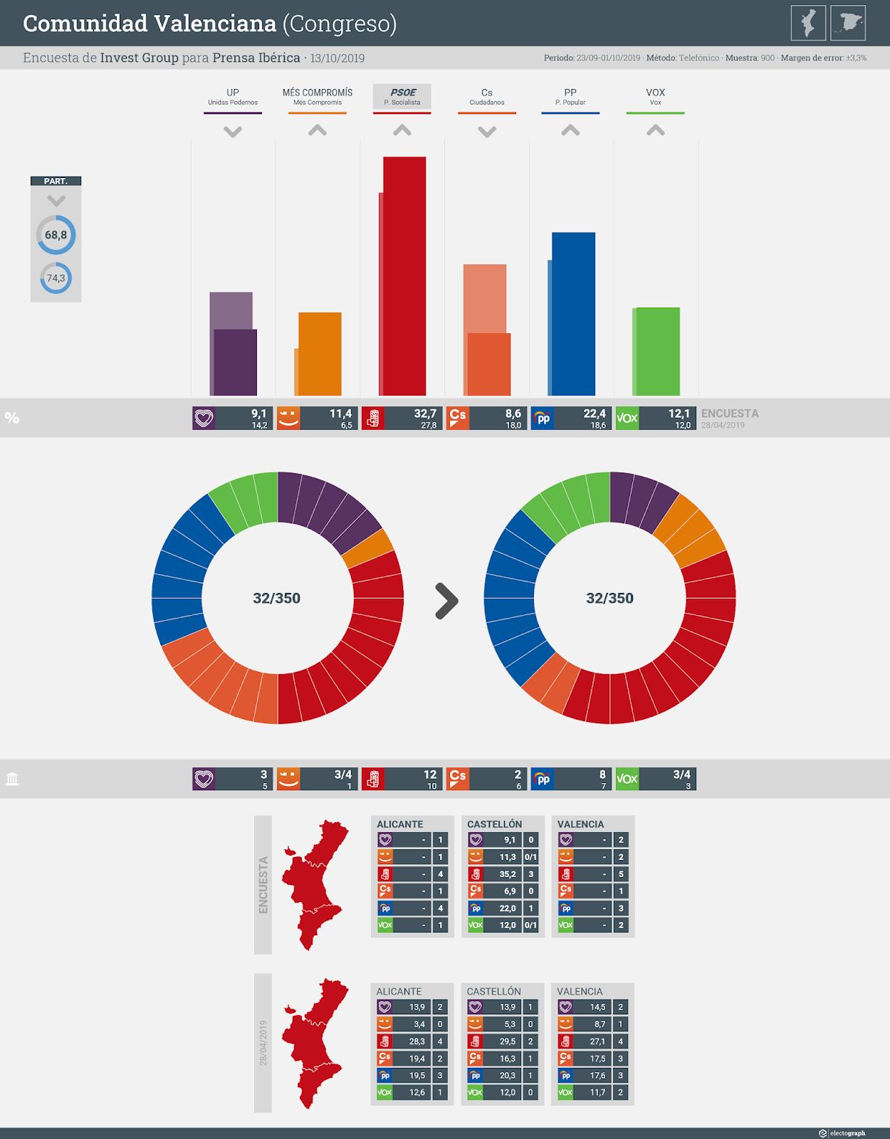 Gráfico de la encuesta para elecciones generales en la Comunidad Valenciana realizada por Invest Group para Prensa Ibérica, 13 de octubre de 2019