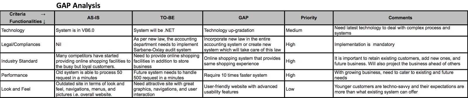 Business Analysis: GAP Analysis