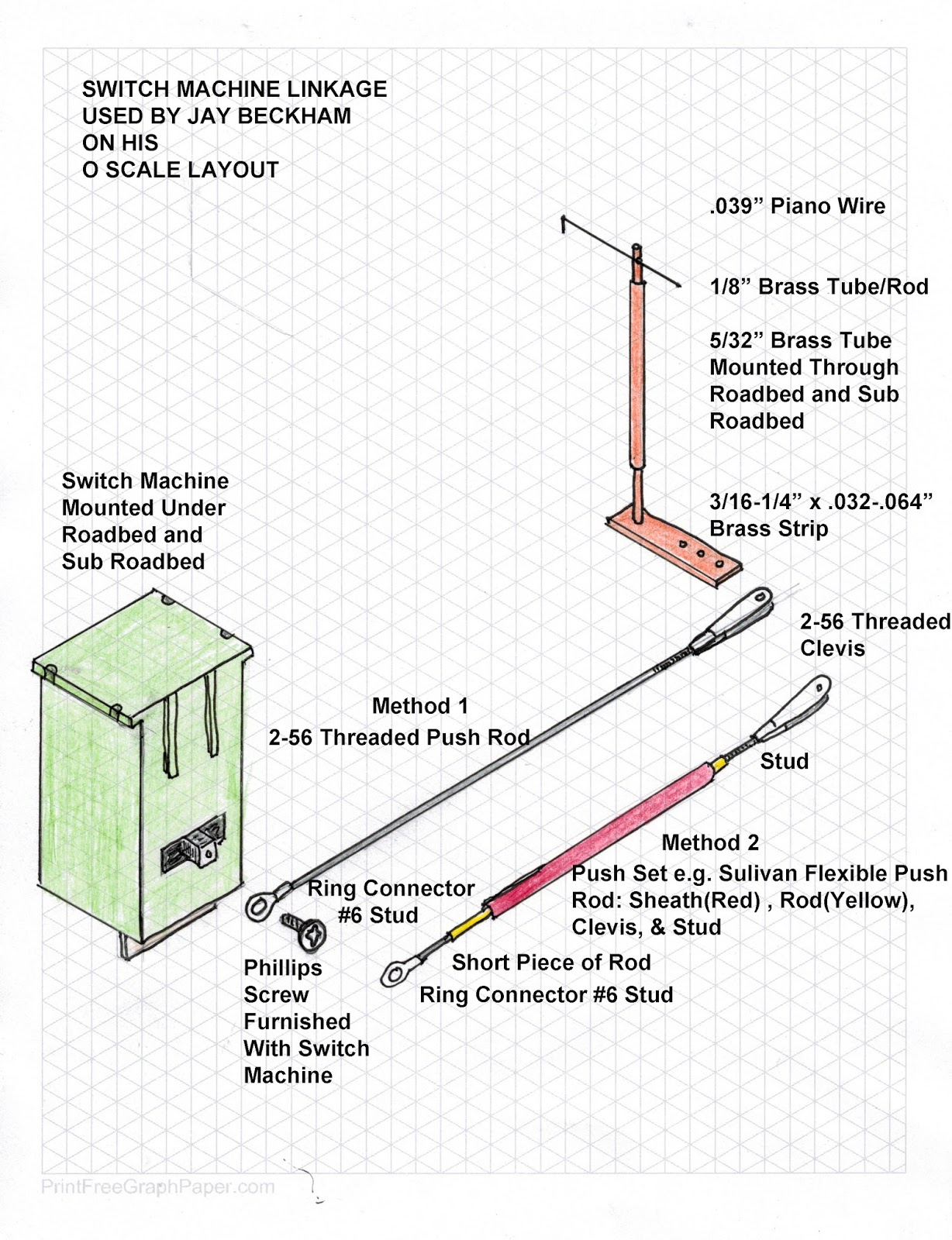 Wiring Model Railroad Turnouts Another Blog About Diagram Signal A Layout For Trains