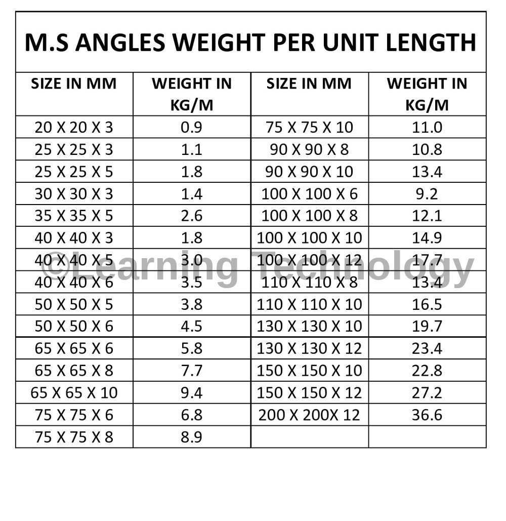 ms angle weight chart gallery chart graphic design inspiration. Black Bedroom Furniture Sets. Home Design Ideas