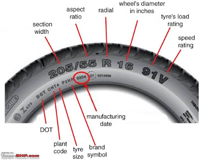 manufacture date of tyre