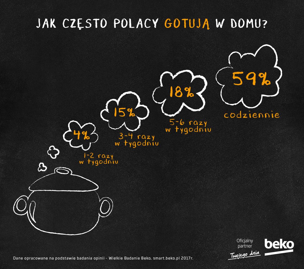 Zmagania kulinarne Polaków. Ile czasu poświęcamy na pasję gotowania?