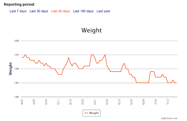 maintaining after weight loss graph