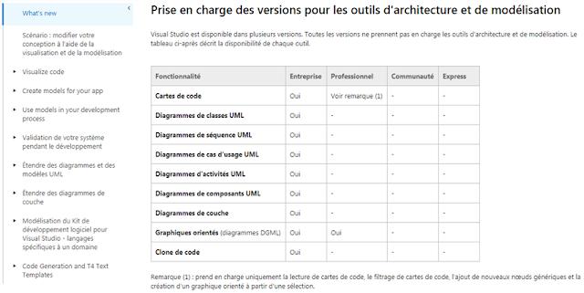 Prise en charge des versions pour les outils d'architecture et de modélisation