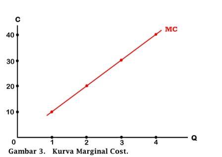 Kurva Marginal Cost - www.ajarekonomi.com