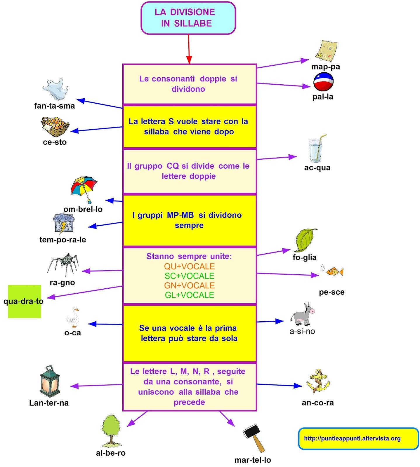 Il mio blog scuola schema sulla divisione in sillabe - Finestra in sillabe ...