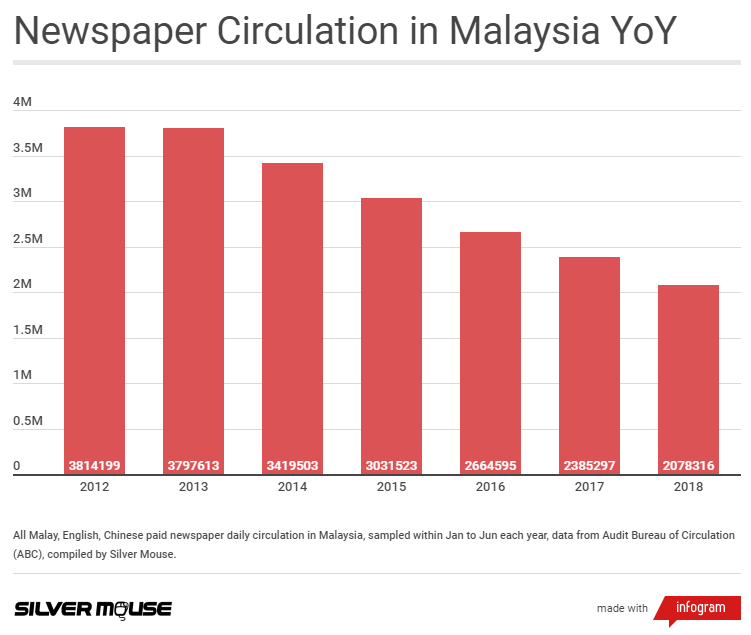 Paid newspaper circulation in Malaysia (YoY)