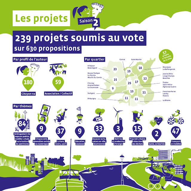 La Fabrique Citoyenne - Rennes - Vote pour le budget participatif 2 -  Janvier-février 2017