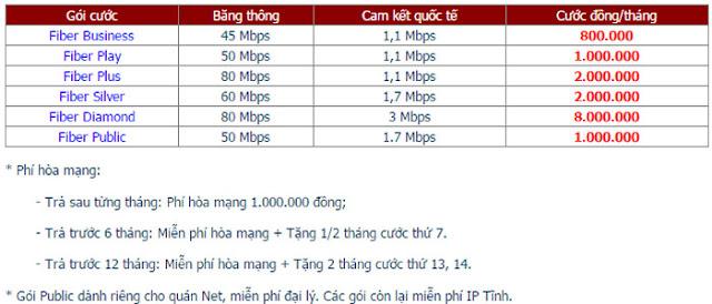 Lắp Đặt Internet FPT Phường Lộc Thọ 3