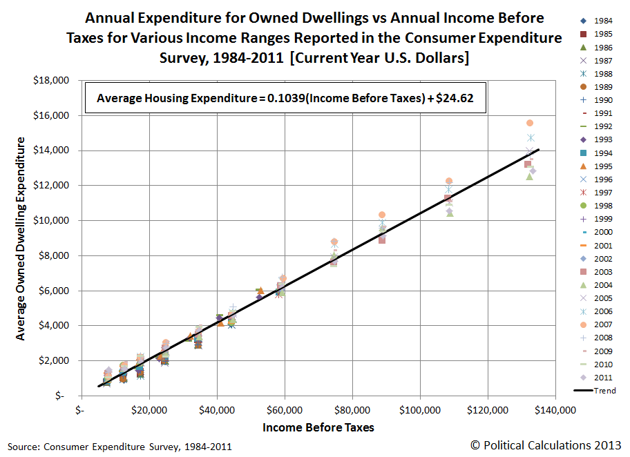 Annual Expenditure for Owned Dwellings vs Annual Income Before Taxes for Various Income Ranges Reported in the Consumer Expenditure Survey, 1984-2011 [Current Year U.S. Dollars]