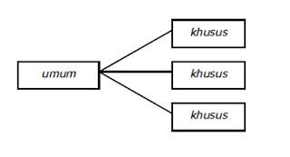 Contoh Silogisme Entimen, Rumus dan Penjelasan Terlengkap