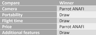 comparing DJI vs Parrot drones