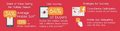 Source: Criteo infographic. Mobile plays a significant part in the purchase journey.
