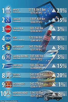 Top Brands value 2017.