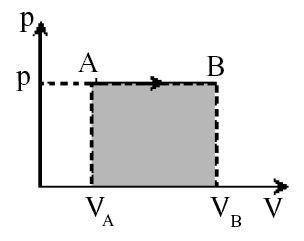 Proses Isobarik (tekanan tetap)