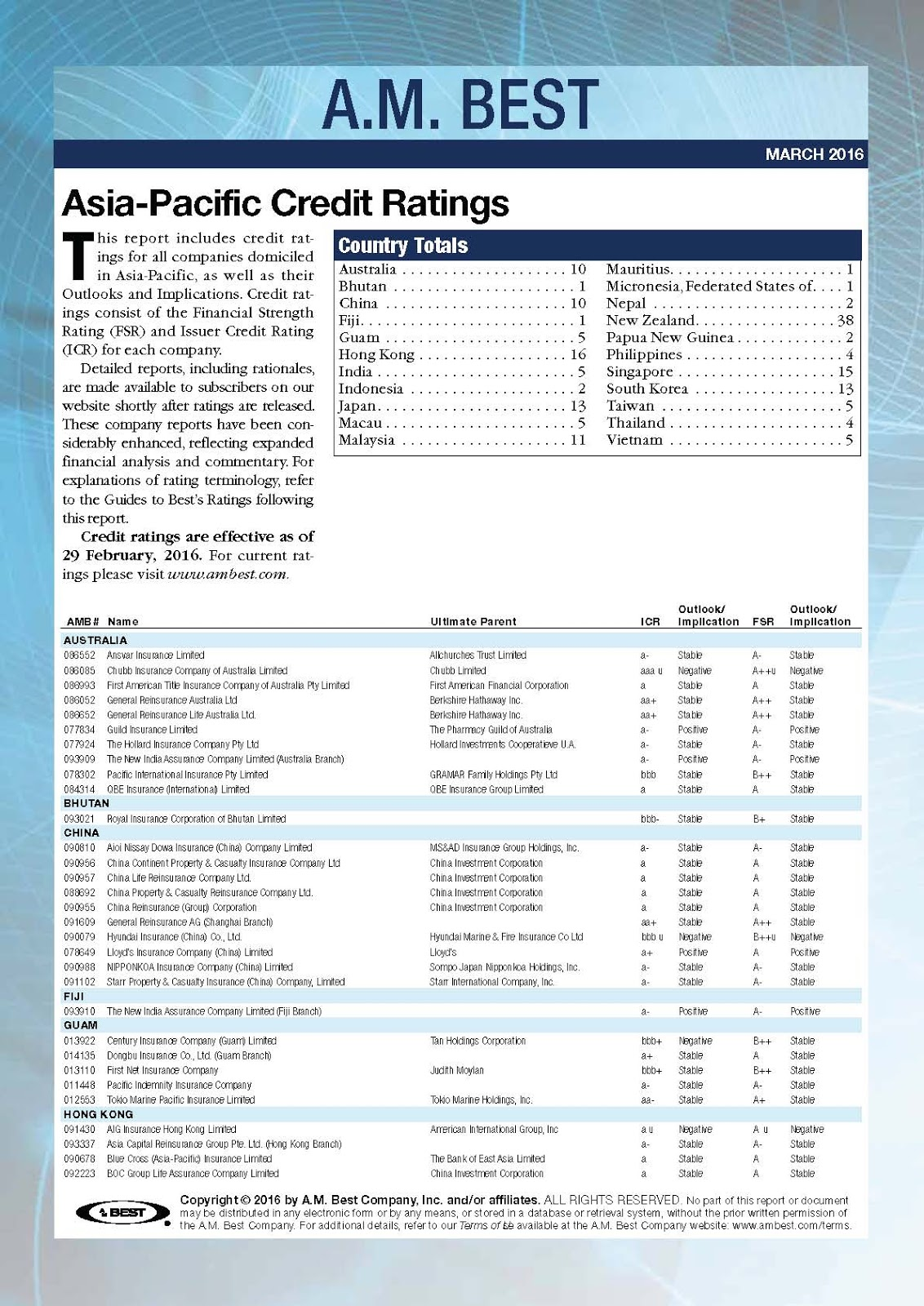 Credit Ratings Are Effective As Of 29 February 2016 For Cur Please Visit Www Ambest