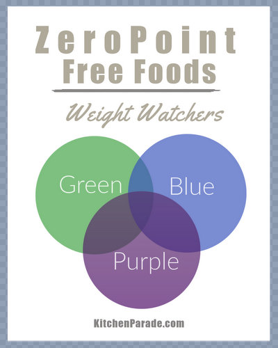 Weight Watchers myWW Zero Point Foods for the Green, Blue and Purple Plans ♥ KitchenParade.com, simplified lists of Weight Watchers' free foods and zero-point ingredients plus links to recipes using those ingredients.