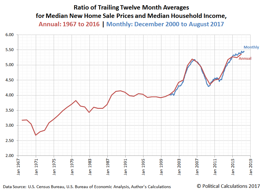 Ratio of Trailing Twelve Month Averages for Median New Home Sale Prices and Median Household Income, Annual: 1967 to 2016 | Monthly: December 2000 to August 2017