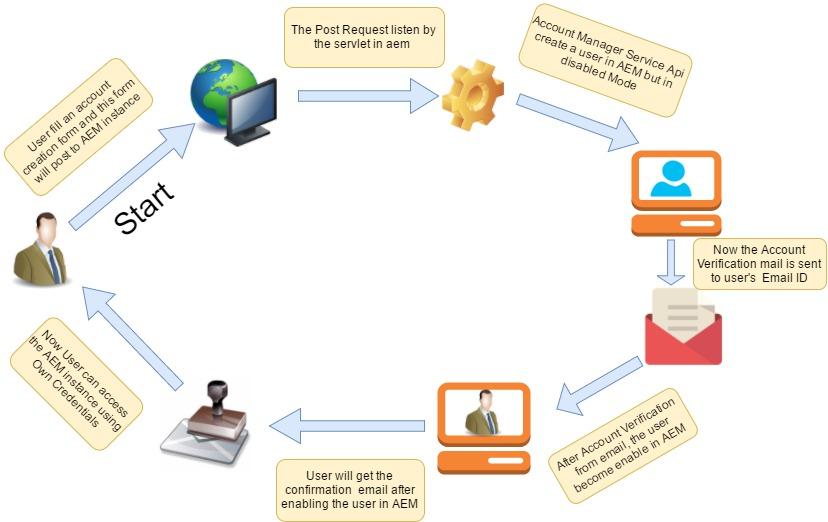 AEM Developer Learning : User Creation using