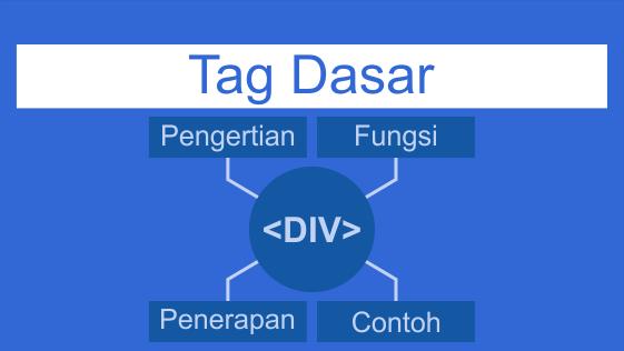 Fungsi Tag DIV Pada Html disertai Contoh