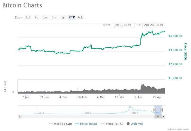 bitcoin,bitcoin news,bitcoin 2019,bitcoin price,bitcoin today,bitcoin trading,bitcoin analysis,bitcoin price prediction,bitcoin news today,bitcoin btc,bitcoin technical analysis,bitcoin price 2019,buy bitcoin,litecoin,bitcoin crash,bitcoin market,bitcoin prediction,bitcoin price analysis,bitcoin live,bitcoin bottom,bitcoin bull run,bitcoin price prediction 2019,altcoin,btc,bitcoin sv,bitcoins,bitcoin hoje,live bitcoin