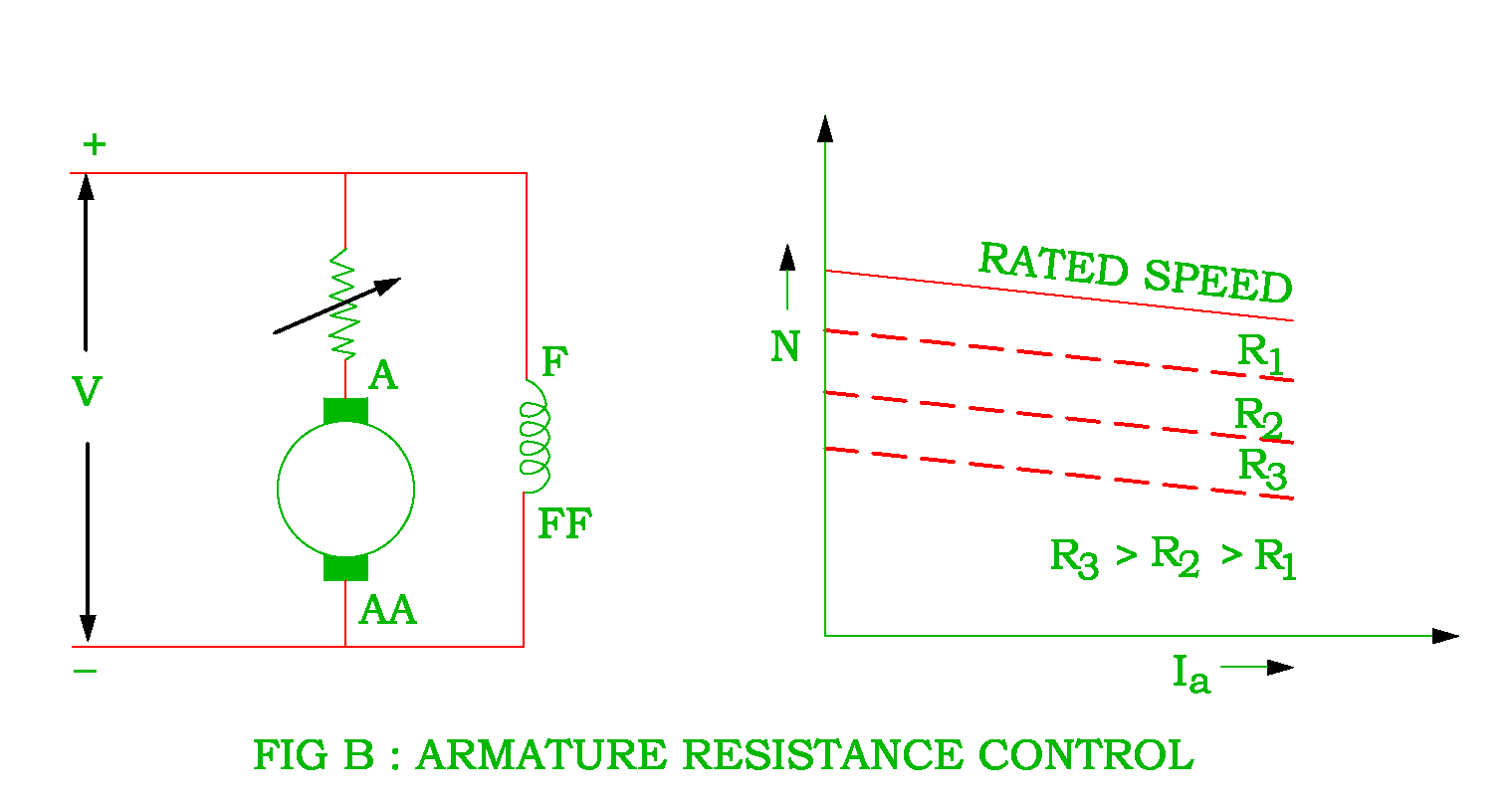 hight resolution of armature resistance control of dc shunt motor png
