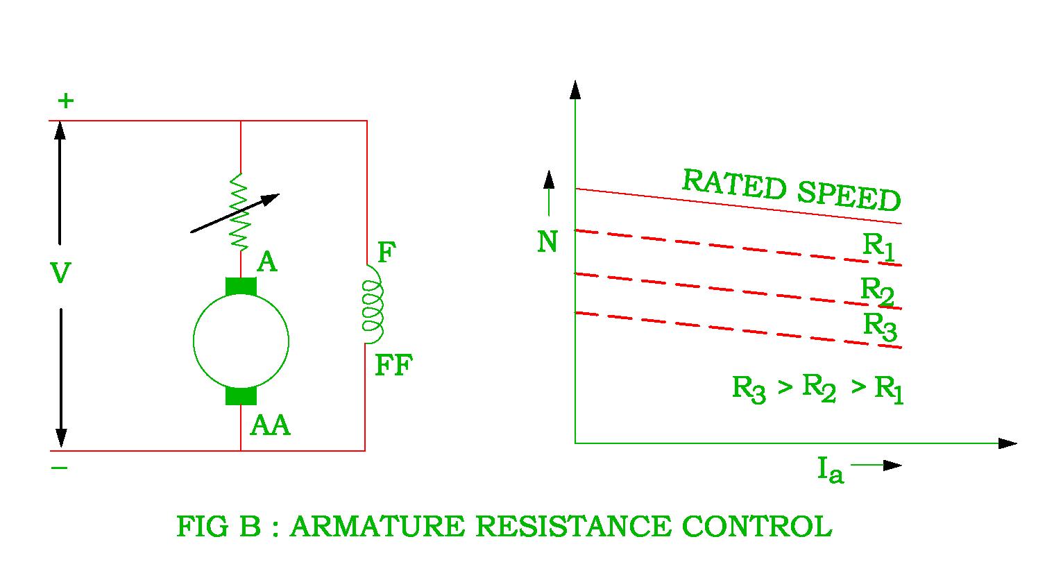 armature resistance control of dc shunt motor png [ 1519 x 810 Pixel ]