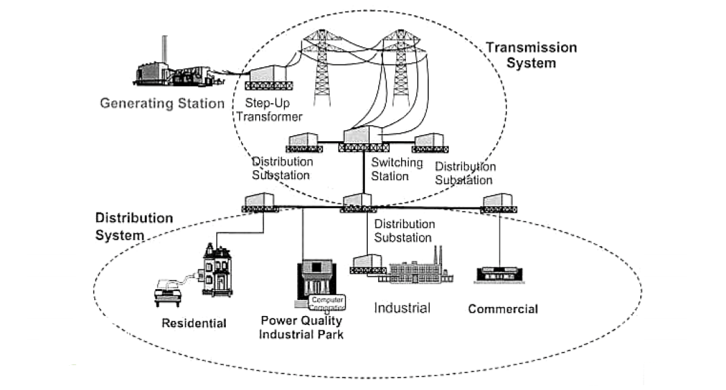 Electrical power system components