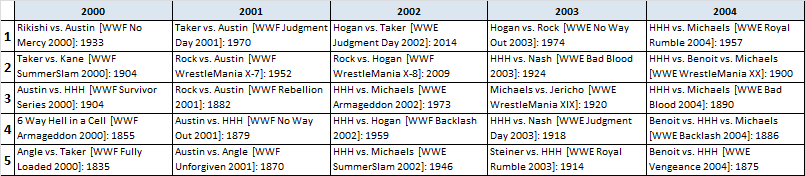 What I learned from Meltzer's 280+ WWF PPVs Ratings (Part Three)
