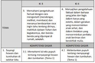KI-KD K 13 Bahasa Sunda SD/MI Kelas III, https://bloggoeroe.blogspot.com/