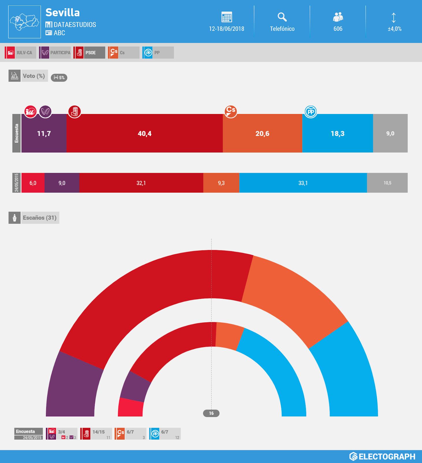 Gráfico de la encuesta para elecciones municipales en Sevilla realizada por Dataestudios para ABC en junio de 2018