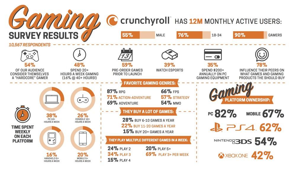 Crunchyroll revela que maioria dos usuários se identifica como gamer
